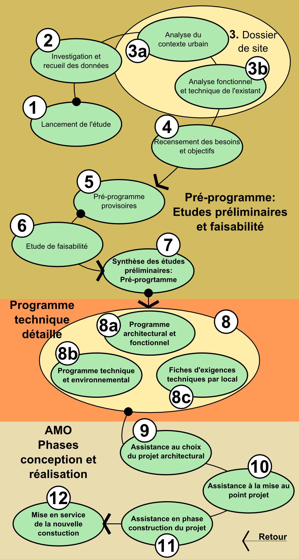 Methodologie_Deroulement